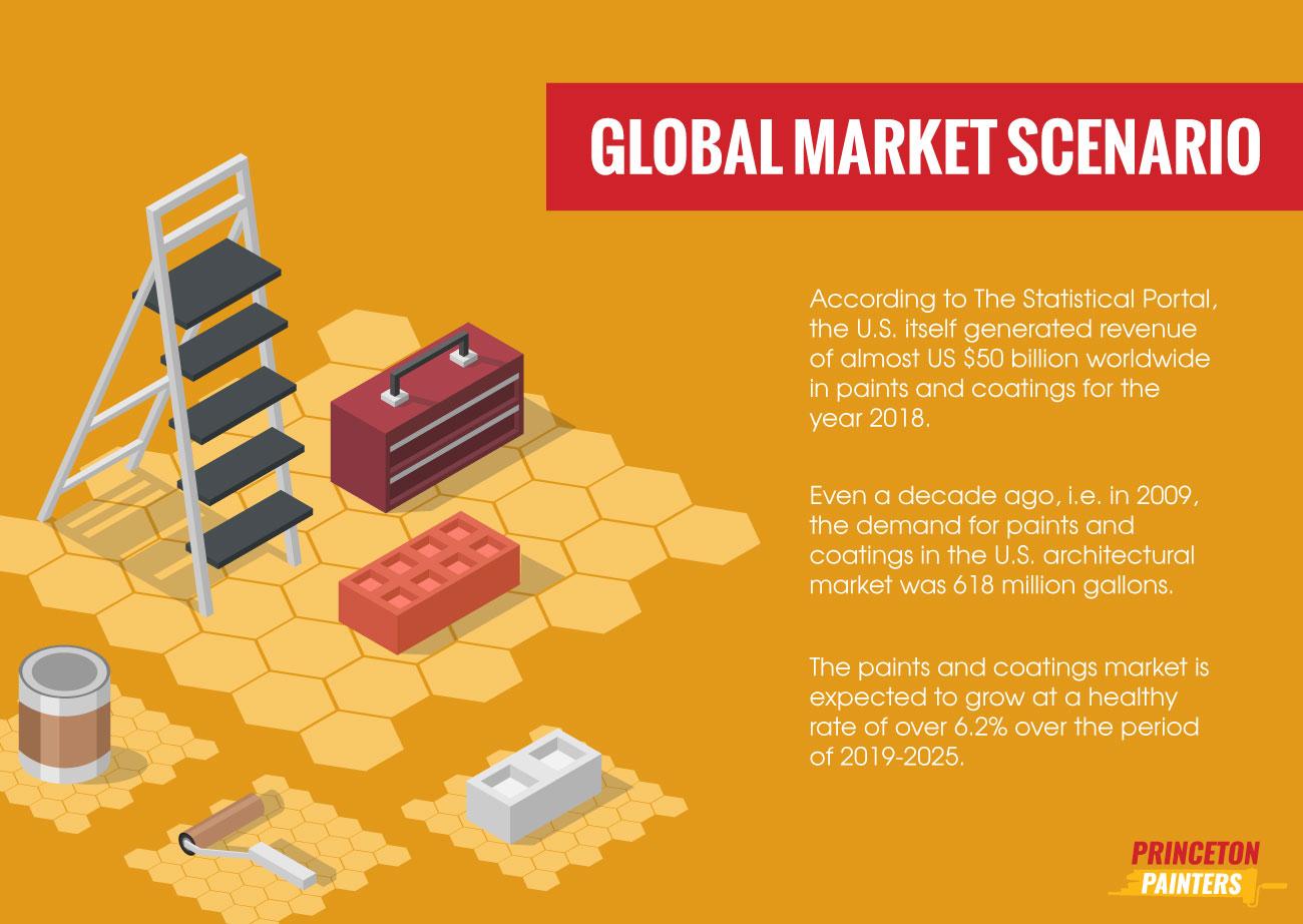 Global Market Scenario