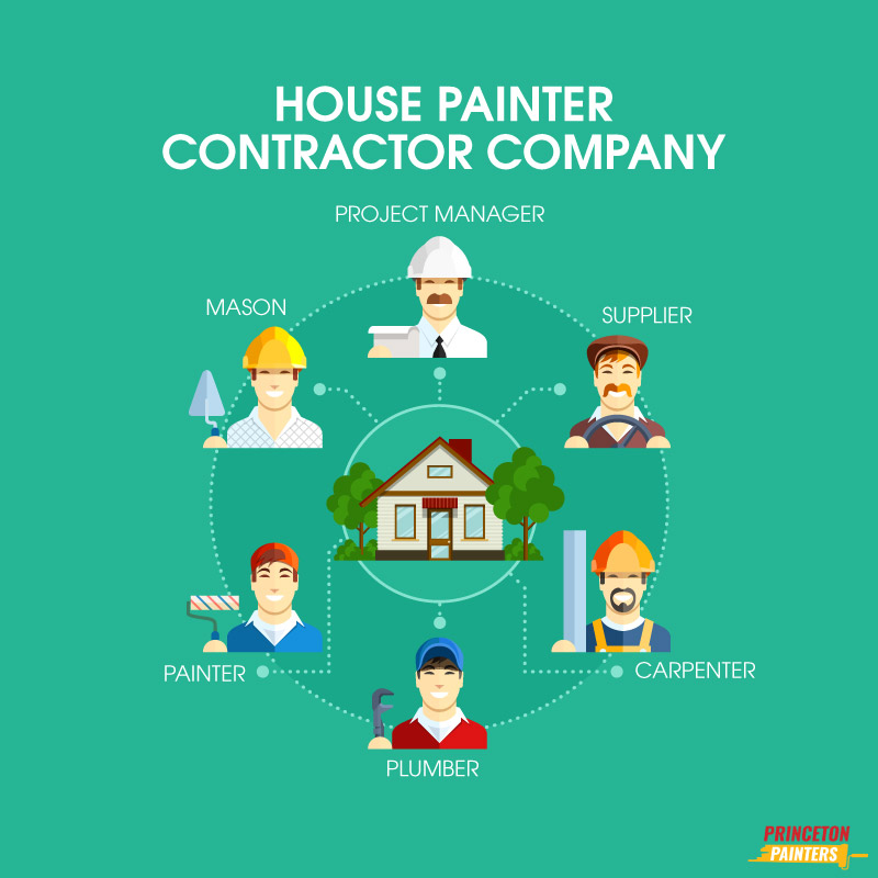 House Painter Contractor Company